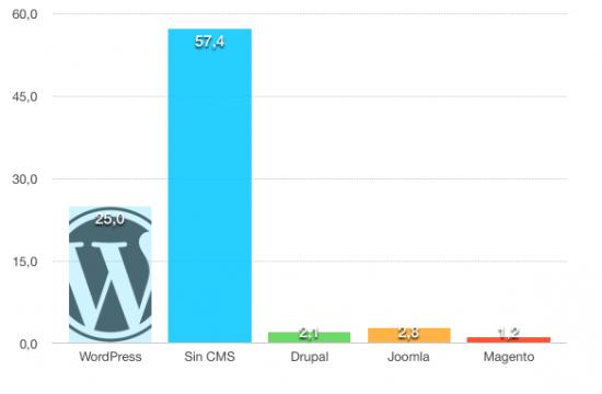 Estadísticas de Wordpress; Estadísticas sobre Wordpress (2015)